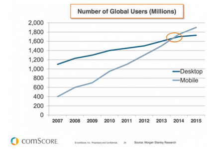 Why Go Mobile?