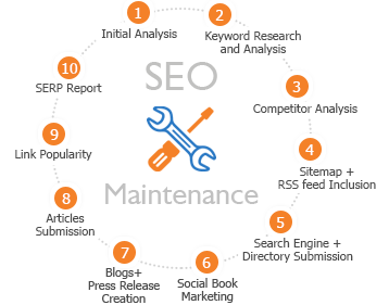 SEO Maintenance